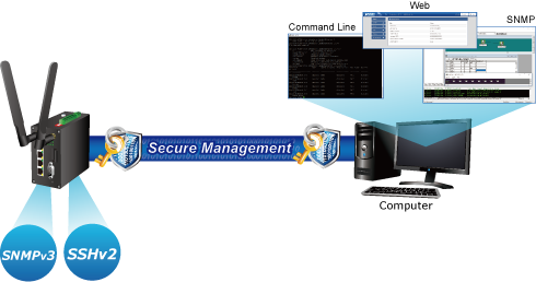 ICG-2420-LTE Secure Management
