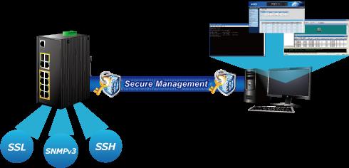 IGS-4215-8P2T2S Secure Management