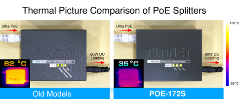 Thermal Comparison of PoE Splitters