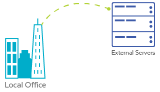 Network Silos and External Servers
