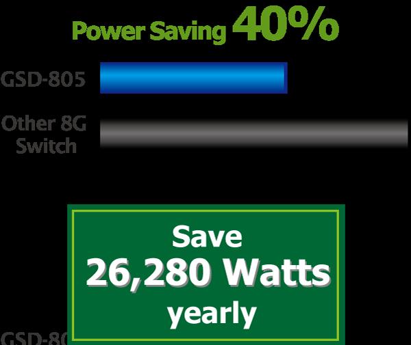 GSD-805 Power Savings