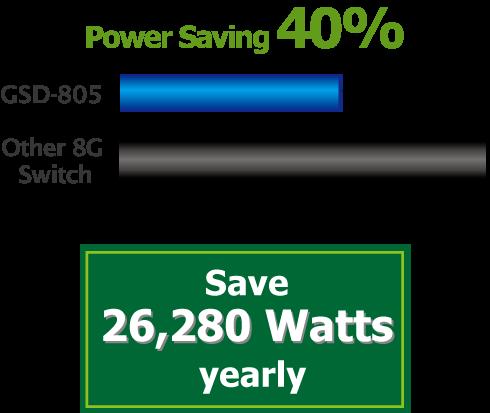 GSD-805 Power Saving