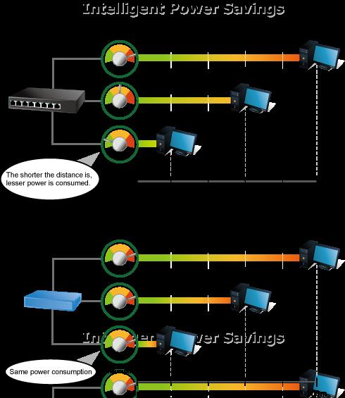GSD-805 Intelligent Power Saving