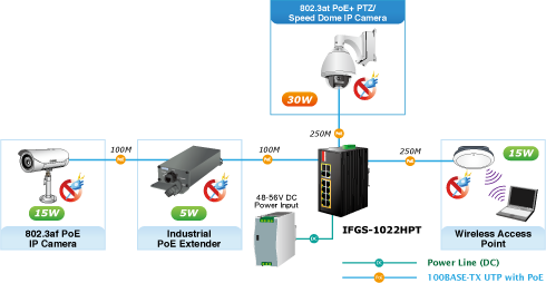 IFGS-1022HPT PoE Deployment