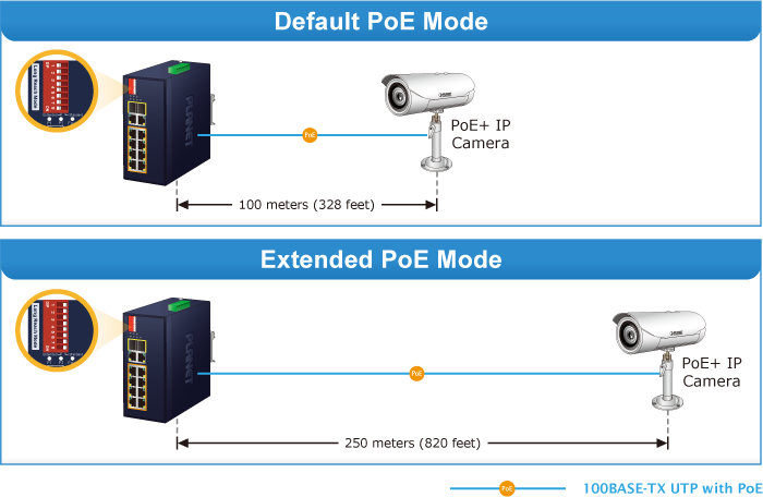 IFGS-1022HPT Standard and Extend Mode