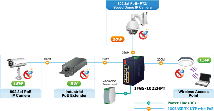 IFGS-1022HPT Application