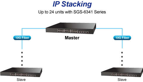 IP Stacking
