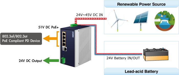 BSP-360 Zero-Carbon and Stable Power Supply