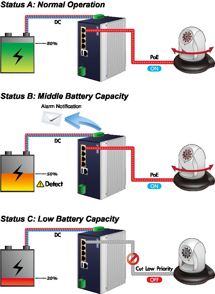 Low Voltage Cutoff Protection