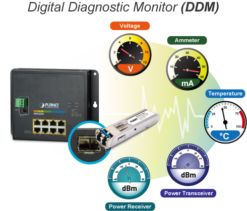 Digital Diagnostic Monitor (DDM)