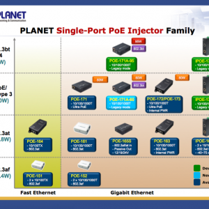 PLANET PoE Injector IEEE Standards Chart