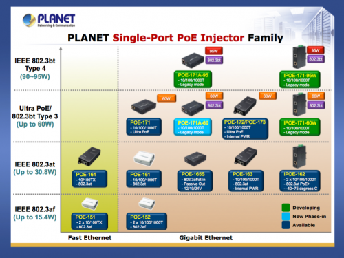 PLANET PoE Injector IEEE Standards Chart