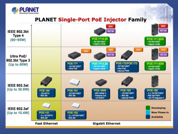 POE-172 Single-Port 10/100/1000Mbps Ultra PoE Injector (60 Watts, internal  PWR)