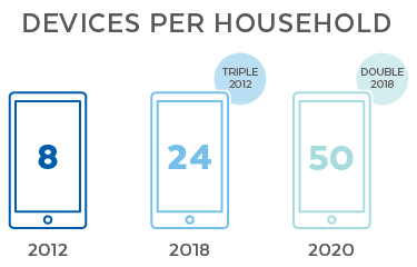 Devices per Household