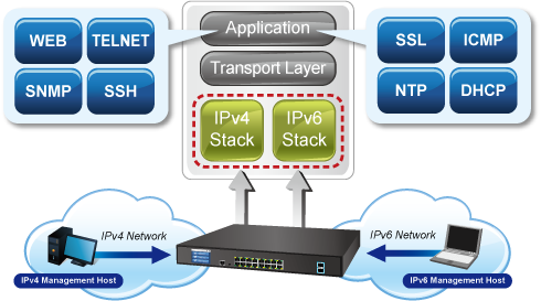 GS-5220-16T2XV_R IPv6 Networking