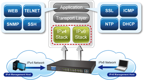 GS-5220-24T4XV_R IPv6 Networking