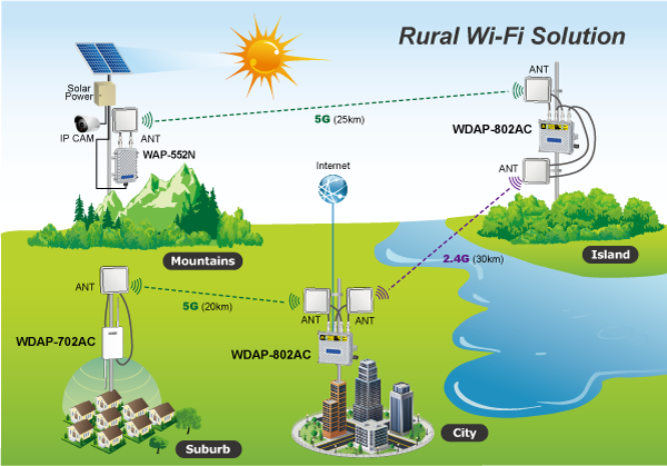 WAP-552N Rual Wi-Fi Application Diagram