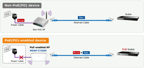 WDAP-C7200E PoE/ Non-PoE Application