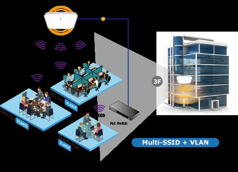 WDAP-C7200E Multi-SSID + VLAN