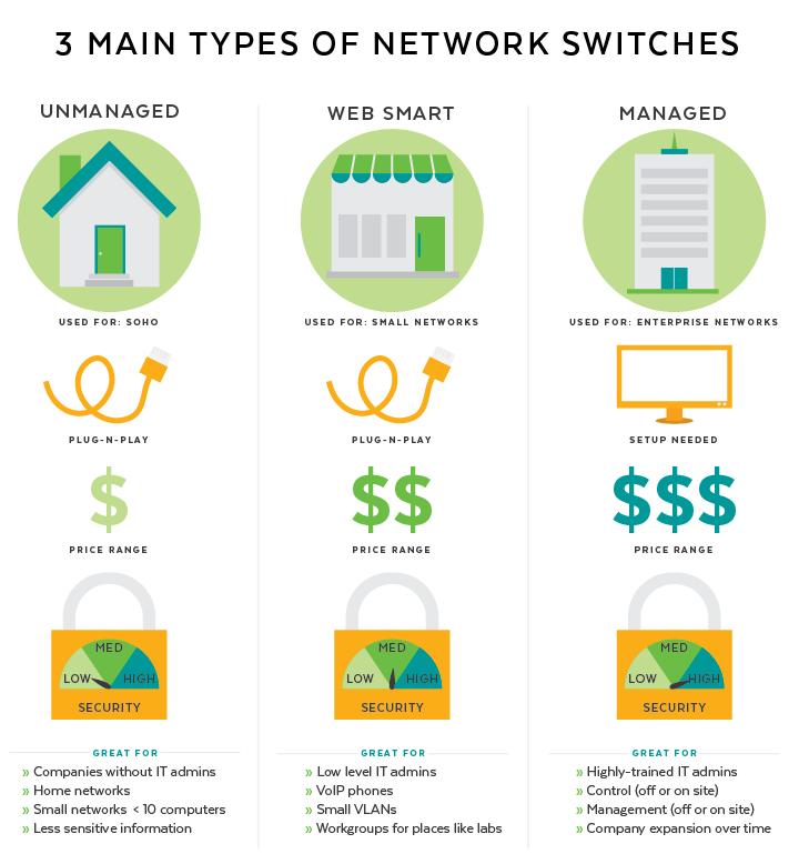 3 Types of Network Switches Infographic