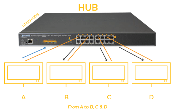 What is the Difference Between An Ethernet Hub and a Switch? Network Hub Diagram on gondola diagram, as is to be diagram, hub network computer, router switch diagram, mpls cloud diagram, food hub diagram, ethernet hub diagram, networking data flow diagram, wan diagram, skateboard diagram, bass guitar diagram, visio cloud diagram, wireless router diagram, hub network map, home wi-fi setup diagram, construction critical path diagram, hub block diagram, router connection diagram, quality control diagram,