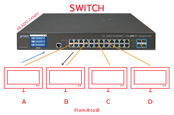 What is the Difference Between An Ethernet Hub and a Switch?