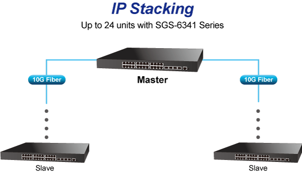 SGS-6341 Series IP Stacking