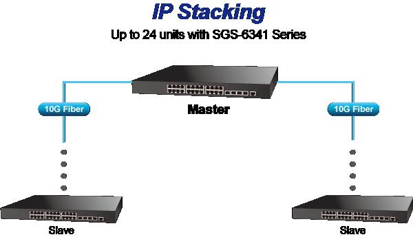 SGS-6341 Series IP Stacking