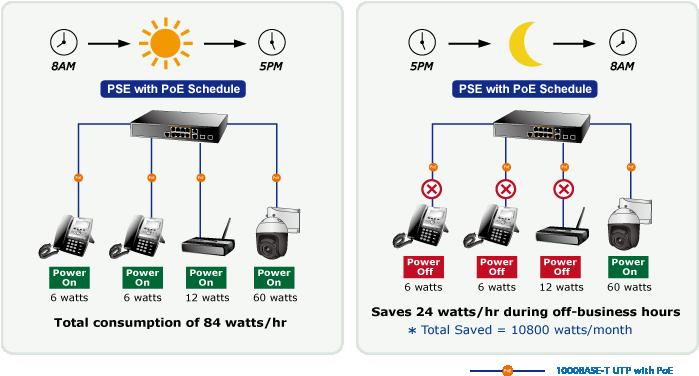 GS-5220-8UP2T2X PoE Power Saving