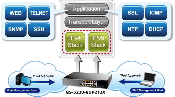 GS-5220-8UP2T2X IPv6 Networking