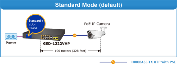 GSD-1222VHP Standard Mode