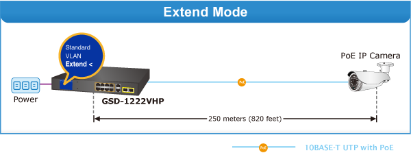 GSD-1222VHP Extend Mode