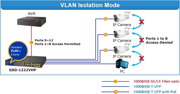 GSD-1222VHP VLAN Isolation Mode