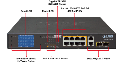 GSD-1222VHP Ports