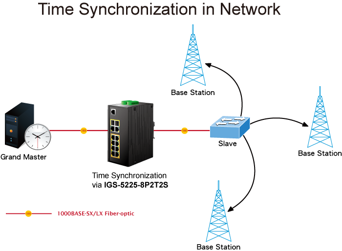 IGS-5225-8P2T2S Time Synchronization in Network