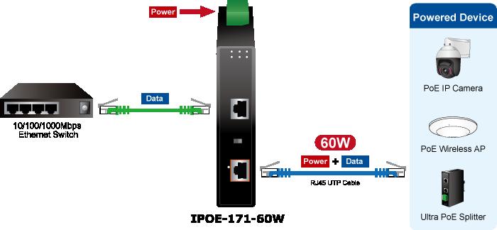 IPOE-171-60W Application