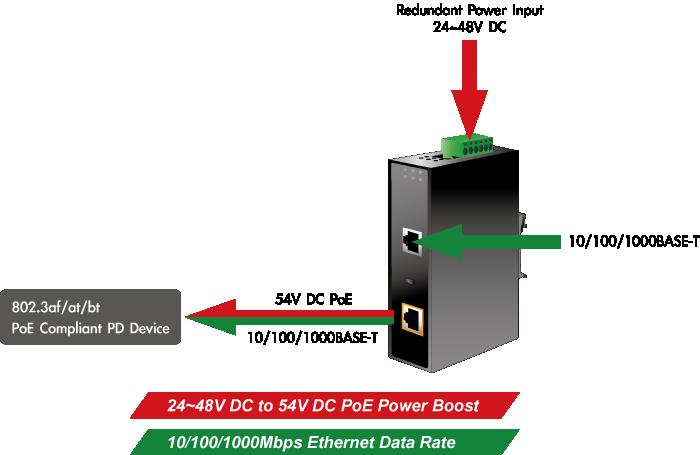 IPOE-171-95W Power Source