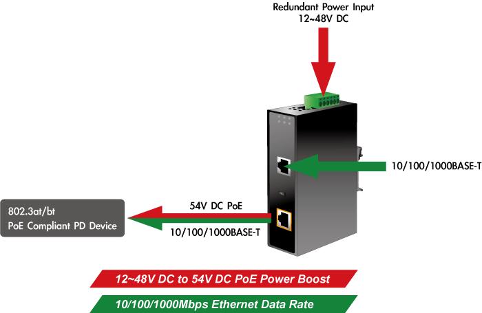 IPOE-171-95W Power Boost