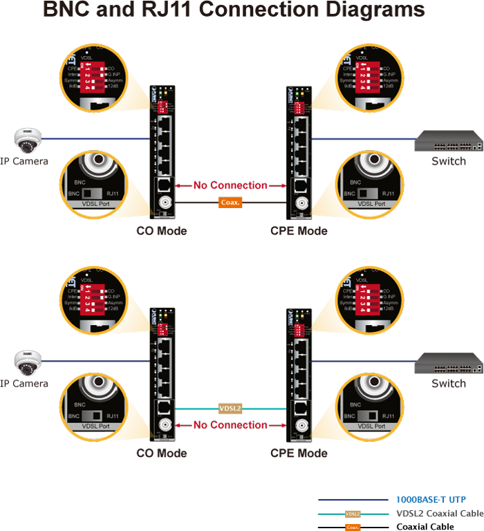 BNC and RJ11 Connections