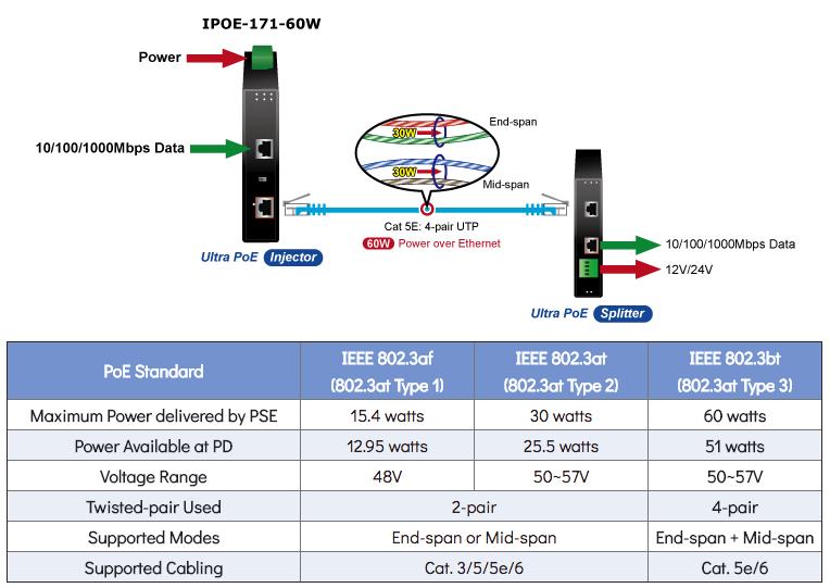 IPOE-171-60W PoE Standards