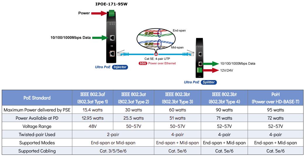 IPOE-171-95W PoE Power