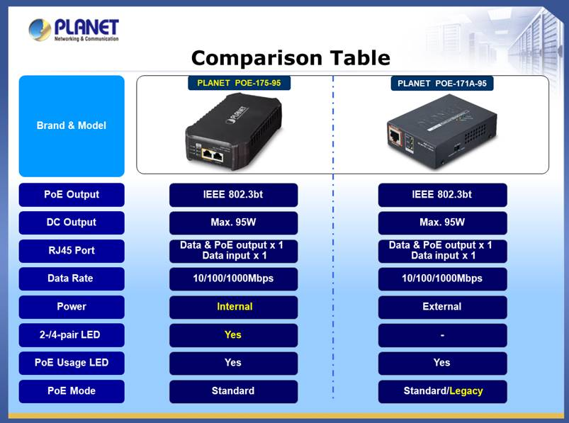 POE-175-95 and POE-171A-95 Comparison Chart