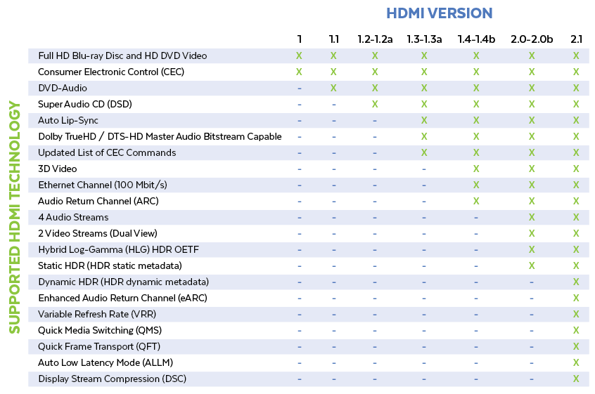 HDMI supported technology and cable specifications