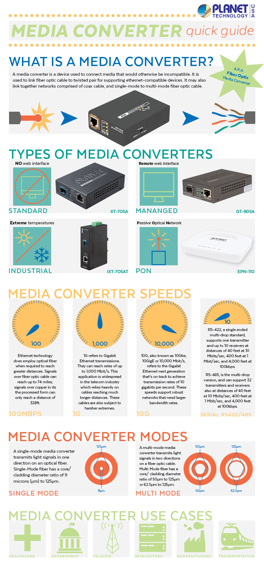 What is a Media Converter infographic