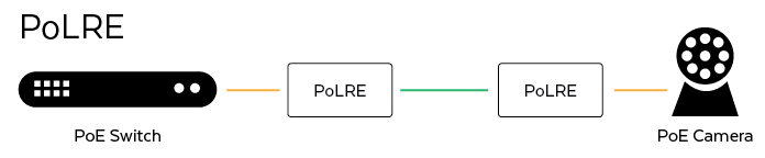 Power over Long Reach Ethernet (PoLRE) Application Diagram
