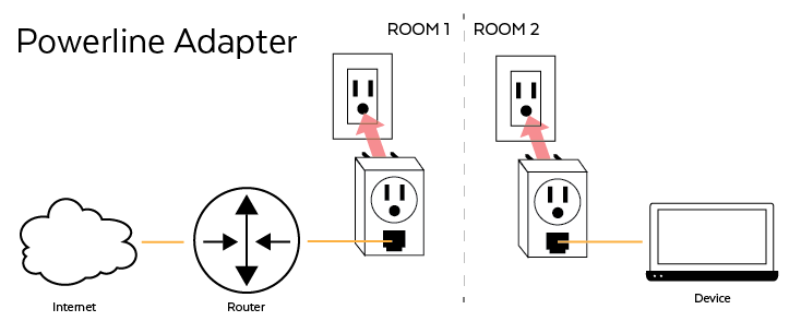 Powerline Adapter Application Diagram