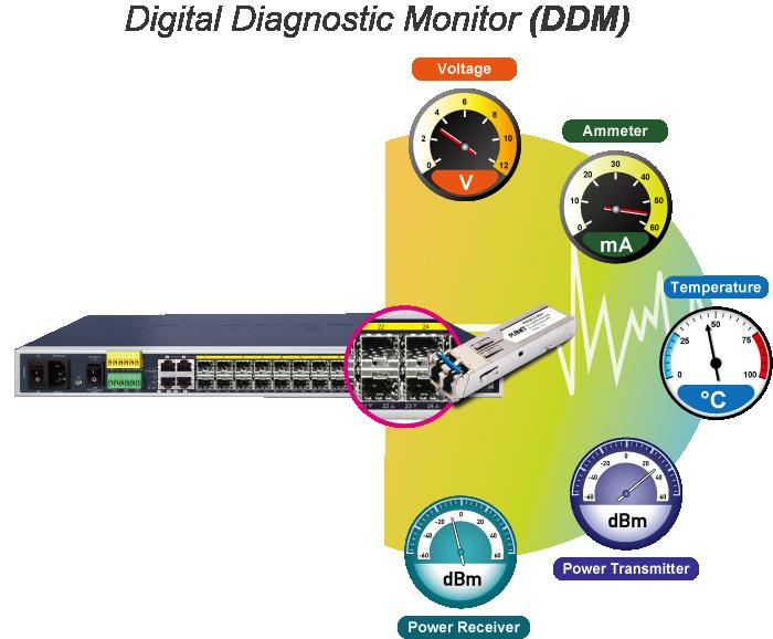 Digital Diagnostic Monitor (DDM)