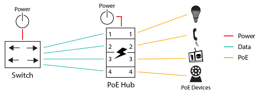 PoE Hub Application Diagram
