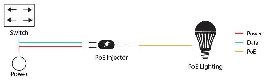 PoE Injector Application Diagram