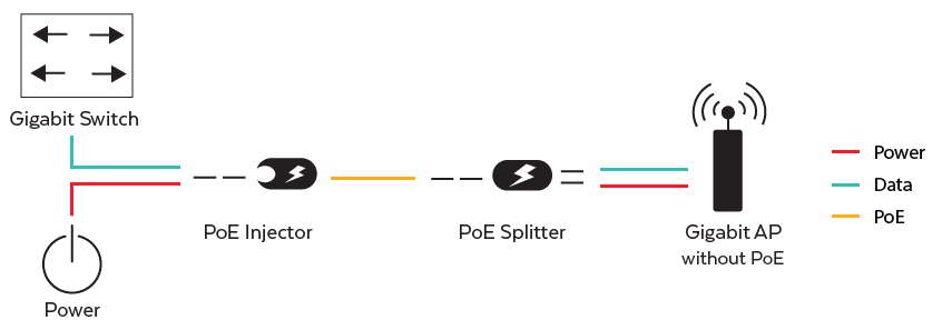 PoE Injector and Splitter Application Diagram